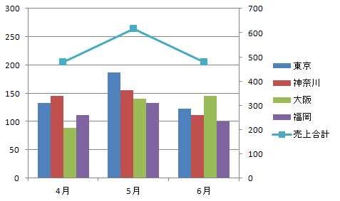 Excelで棒グラフと折れ線グラフをあわせて「複合グラフ」を作る方法