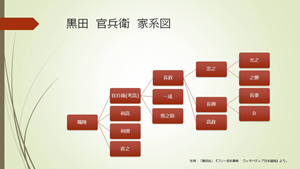 家系図をExcelやフリーソフトで作って、自分のルーツをたどってみよう!