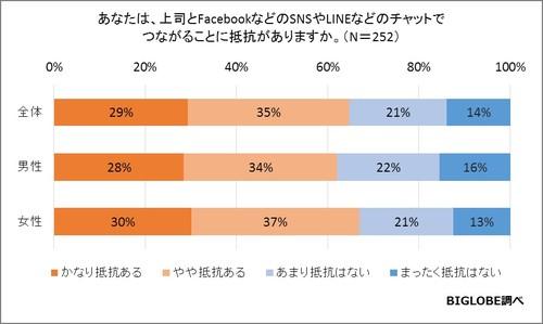 【実態調査】上司必見、2016年4月新社会人のSNS/LINE事情