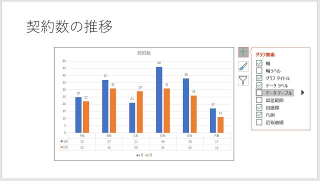 PowerPointのスライドでグラフを使いたいときは、パワポ上で修正すると簡単でキレイ
