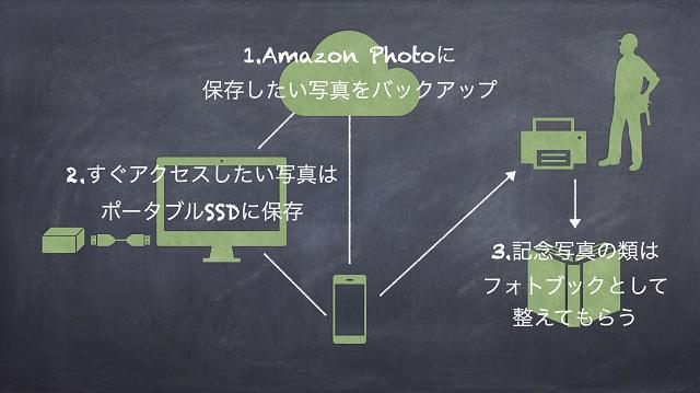 スマートフォンの写真、結局どこに保存するのがベストか